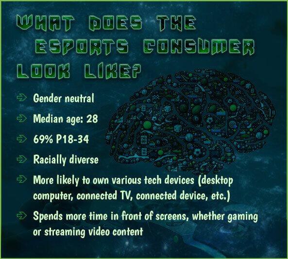 a description of the average gamer
