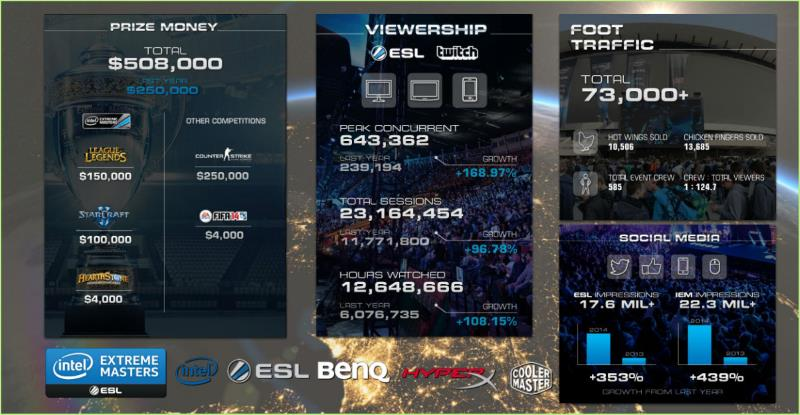 eSports IEM tournament 2017 stats