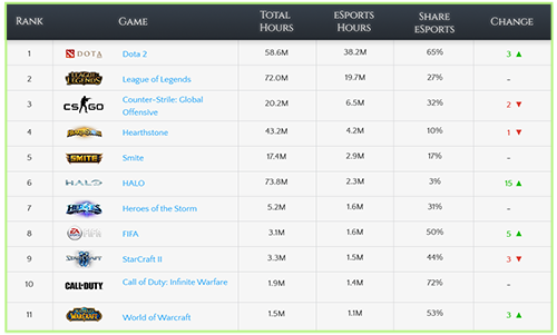 Twitch TV statistics on most watched eSports games