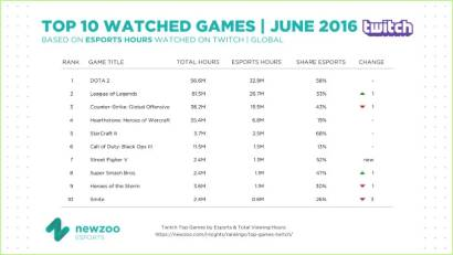 Twitch TV top eSports games by viewing hours